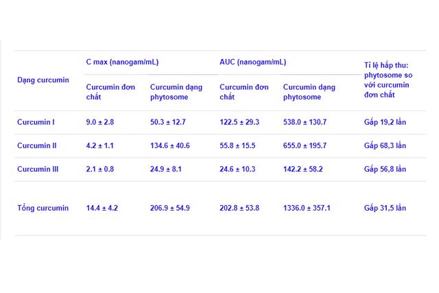 curcumin phytosome hấp thu tăng 31.5 lần