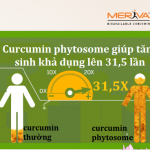 Curcumin Ý tác động kép, đẩy lùi viêm loét, trào ngược dạ dày nhanh hơn 31.5 lần