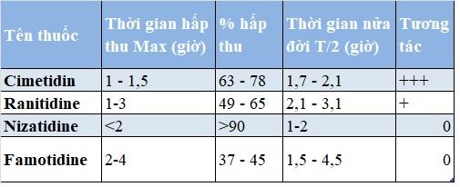 thuốc điều trị viêm loét dạ dày 1