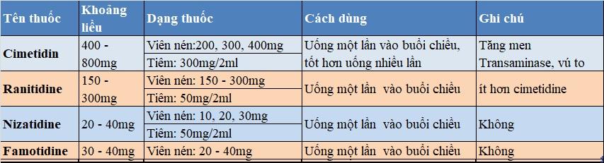thuốc điều trị viêm loét dạ dày 2